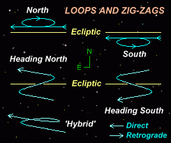 Diagram showing the varying loops and zig-zag movements a superior planet is seen to describe in relation to the ecliptic (based on a diagram by Davidson, 1985)