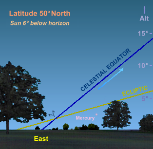 Mercury in the April morning sky at latitude 50� North (Copyright Martin J Powell, 2009)