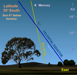 Mercury in the April morning sky at latitude 35� South (Copyright Martin J Powell, 2009)
