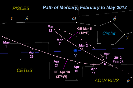 The path of Mercury in South-western Pisces from February to May 2012, as it appears on the star charts on this website (Copyright Martin J Powell, 2011)