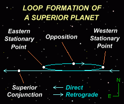 Diagram showing the stages of a superior planet within its loop (based on a diagram by Davidson, 1985)""