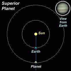 Changing orbital aspects of a superior planet